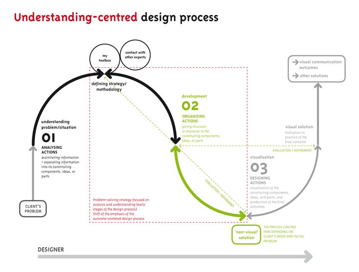 17 best ideas about process flow diagram on pinterest for Ideo product development
