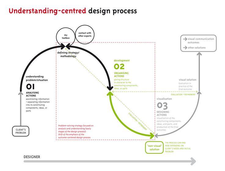 17 best ideas about process flow diagram on pinterest for Ideo product development