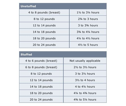 This table from the USDA is based on 325 °F oven, and a fully defrosted or fresh bird. <strong>(For an unstuffed bird, we're talking roughly 15 minutes per pound.)</strong>  If you want to cook a frozen turkey, it will take <strong>at least 50 percent longer</strong> than the recommended times.