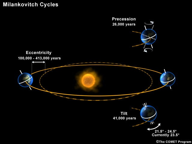 Earth goes through the Milankovitch Cycles over time.br /