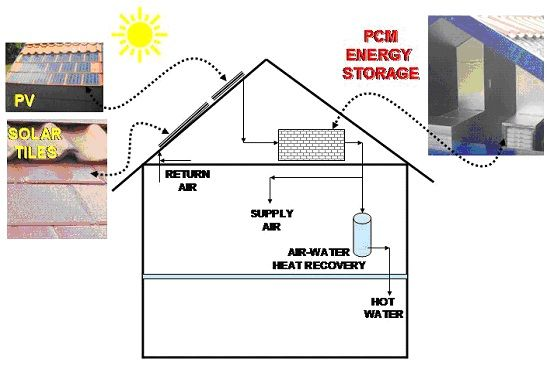 Passive cooling house
