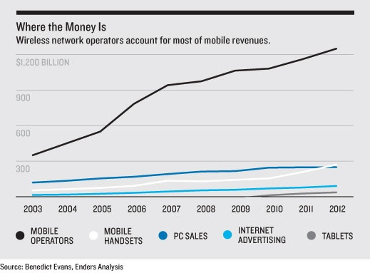 The Growth in Mobile Computing and Its Most Profitable Companies | MIT Technology Review