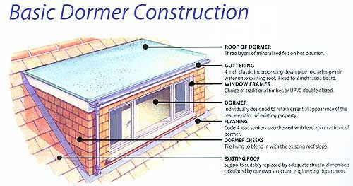 Top 25 ideas about attic conversion dormer design ideas on for Dormer window construction drawings