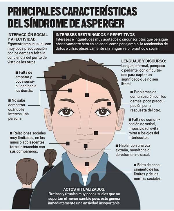 AYUDA PARA MAESTROS: Principales características del síndrome de Asperger (infografía)