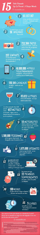 15 faits étonnants chaque minute en une #infographie ! #culture