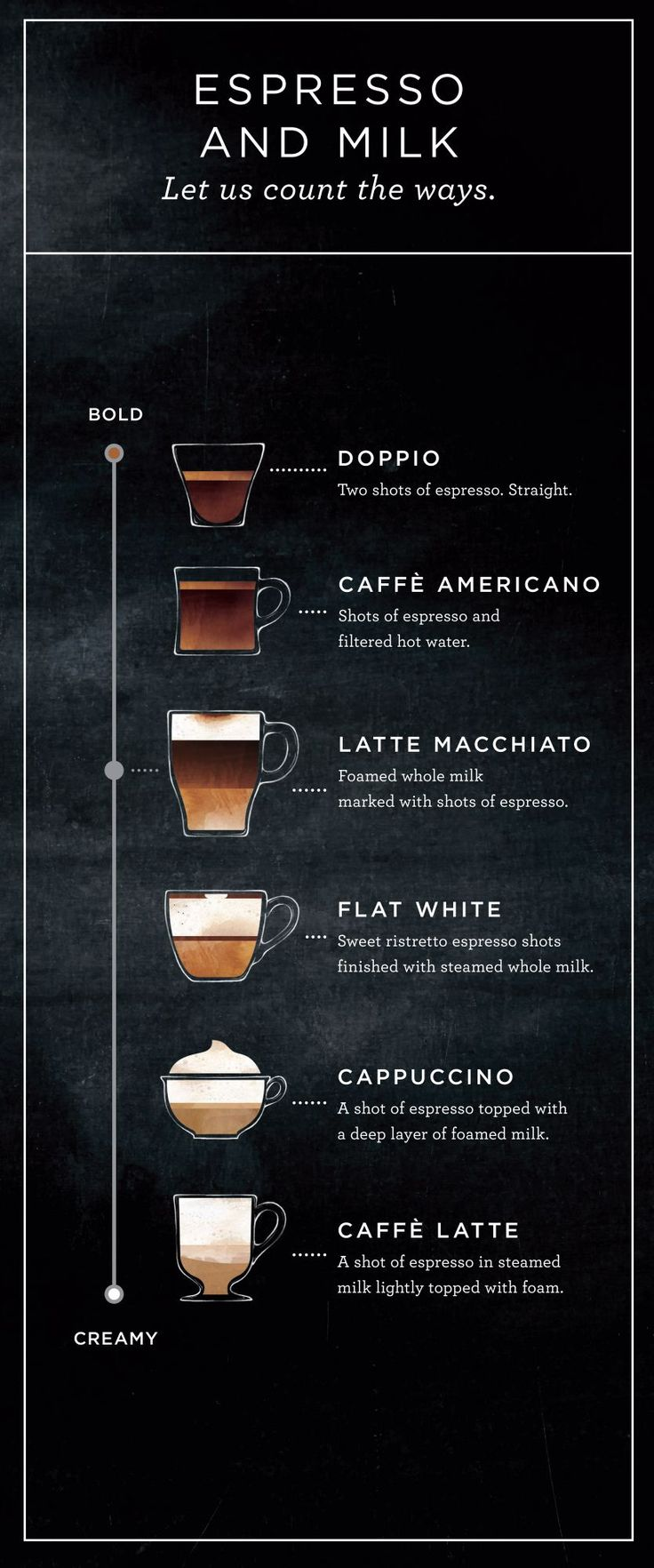 Six boldly different drinks made from the same simple ingredients—espresso and milk.