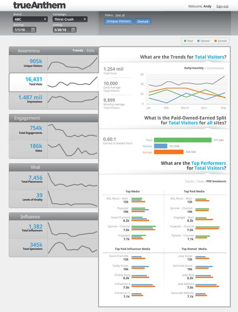 What are the greatest dashboard designs, and why?