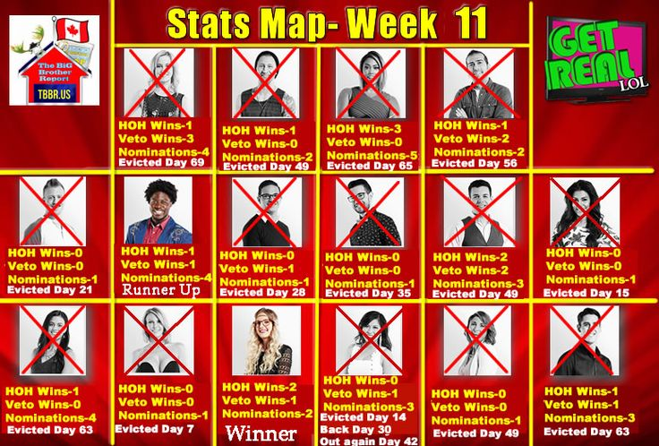 Big Brother Canada 3 | Weekly summaries of HOH, POV, Have-Nots, Nominees and Evictees