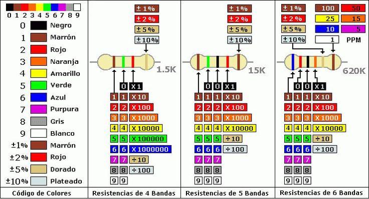 a | Calculador de código de colores de res istencias: 4 bandas | fredyoss
