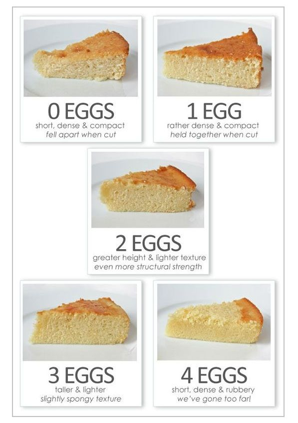 How to....... Egg cakes and texture