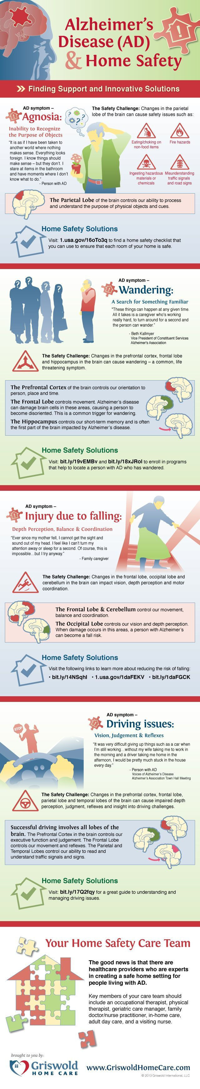 To celebrate National Safe at Home Week, Griswold Home Care has developed a visual snapshot of the common, yet serious safety issues that impact people with Alzheimer's Disease and their families / professional caregivers. #alzheimers #tgen www.mindcrowd.org/?utm_content=buffer051be&utm_medium=social&utm_source=pinterest.com&utm_campaign=buffer