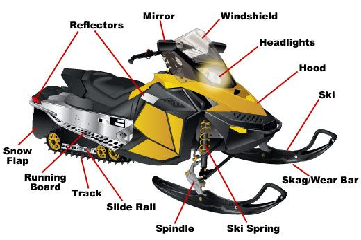 Snowmobile Parts @BBT.com