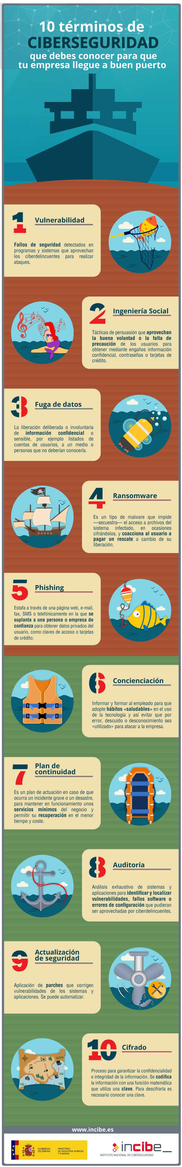 10 términos sobre ciberseguridad que debes conocer #infografia #infographic