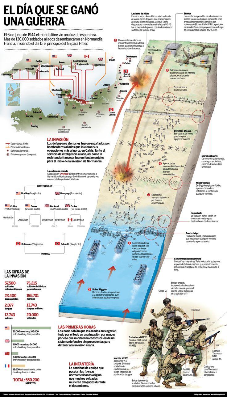 El Baúl de la Historia Universal: INFOGRAFÍA: EL DESEMBARCO DE NORMANDÍA