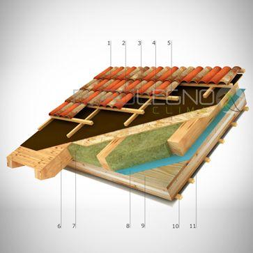 """EURO LEGNO CLIMA -Sistema X-LAM modelli """"E"""" TETTI-"""