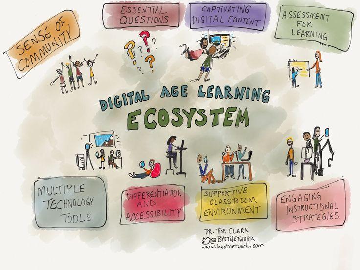 Los 8 componentes de un entorno de aprendizaje digital