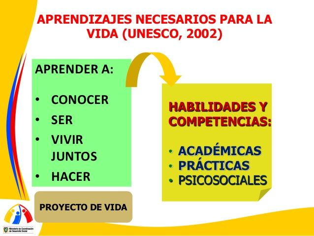 aprender a ser unesco - Google Search