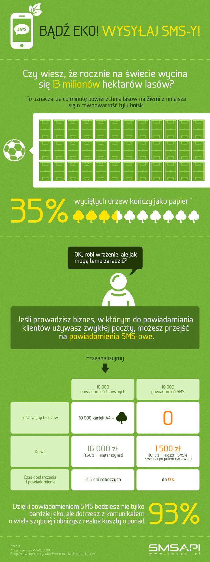 Jak SMS ratuje środowisko - bądź EKO, wysyłaj SMS-y!