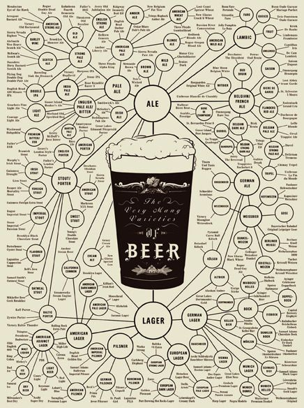 The many varieties of beer. $25