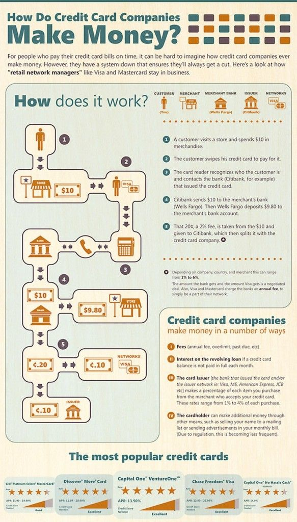 13 best Financial Infographics images on Pinterest Infographic - citibank personal banker sample resume