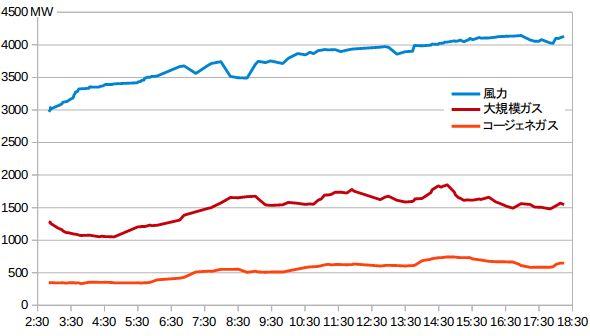神話を破壊、111%の電力生むデンマークの風力 (1/4) - スマートジャパン