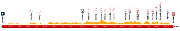 Hoy se disputa la #E3Harelbeke. 211 km. Favoritos: Boonen, Cancellara, Sagan, Chavanel, Valverde o Terpstra.