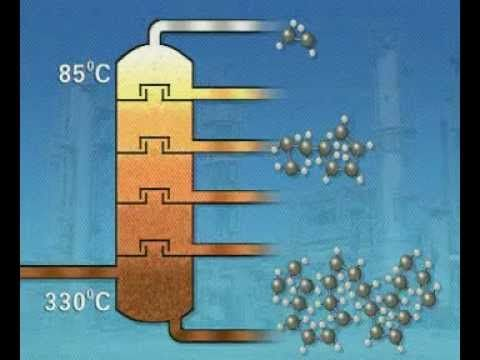 ▶ GCSE Science Revision - Fractional Distillation - YouTube