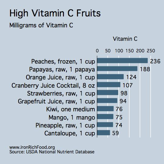 Hi vit. C fruits -important for absorption of iron, esp. In vegetarians