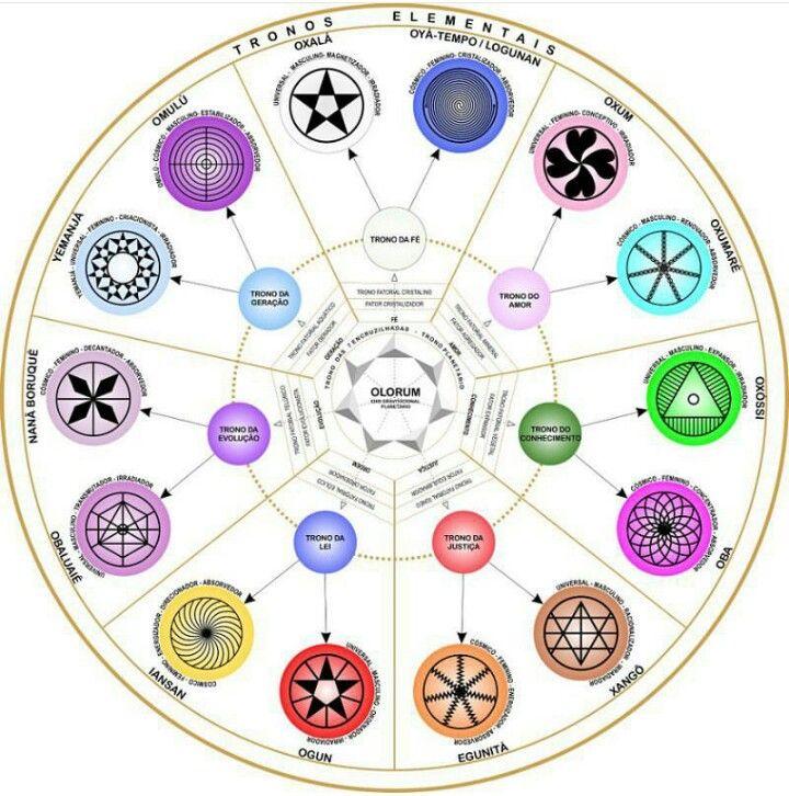 Os tronos Divinos ou mistérios divinos, trazem a essência que o Orixá trabalha dentro da Umbanda Sagrada e o campo vibratório que ele atua tanto em seus médiuns quanto em seus trabalhos, firmezas, assim como sua simbologia existente em cada Trono Divino. Dentro da espiritualidade os mistério divino ou trono divino, são divido em 7 por quatorze…