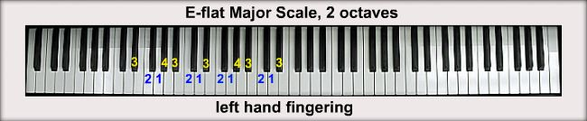 Major Scales (C and Flats) - fingering charts, key sigs, videos for each one. Also available on this site: minor scales, Major sharp scales. Very detailed, organized, simple, & informative site on piano playing/technique.