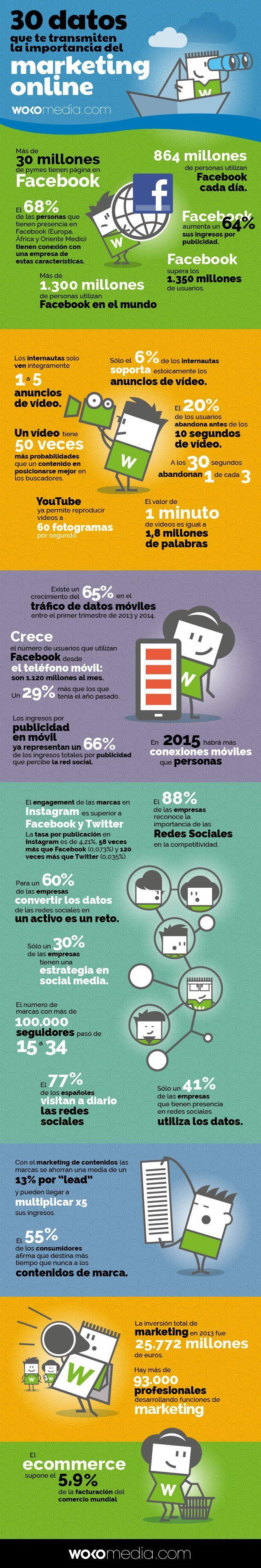 30 datos sobre la importancia del marketing online #infografia #infographic #marketing