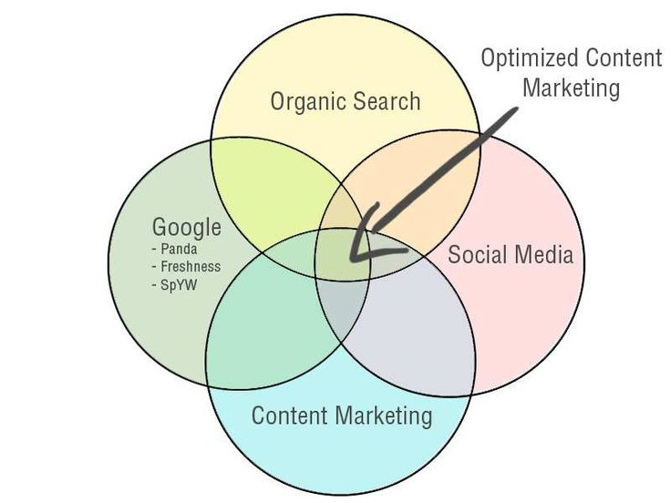 Mix your marketing campaign for better promotion
