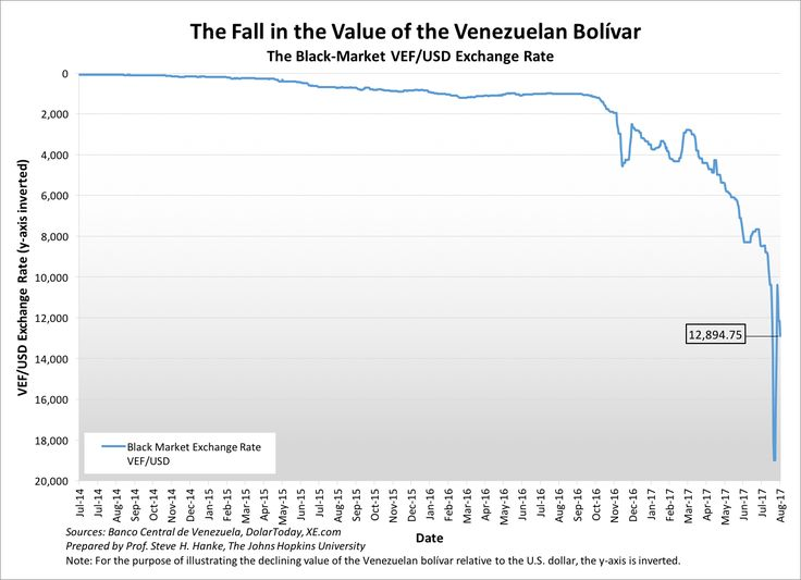 Venezuela's Grim Reaper – A Weekly Report http://betiforexcom.livejournal.com/27887446.html  Authored by Steve H. Hanke of the Johns Hopkins University. Follow him on Twitter @Steve_Hanke.The Grim Reaper has taken his scythe to the Venezuelan bolivar. The death of the bolivar is depicted in the following chart. A bolivar is worthless, and with its collapse, Venezuela is witnessing the world's worst inflation.As the bolivar collapsed and inflation accelerated, the Banco Central de Venezuela…