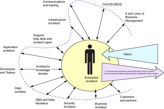 Extending the Enterprise Architect's roles