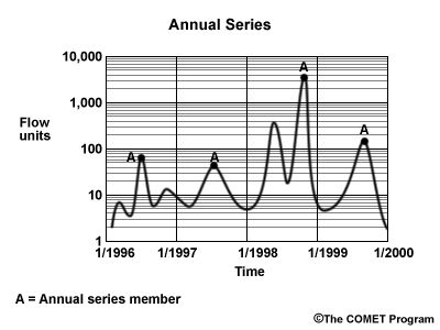 Annual series example graph