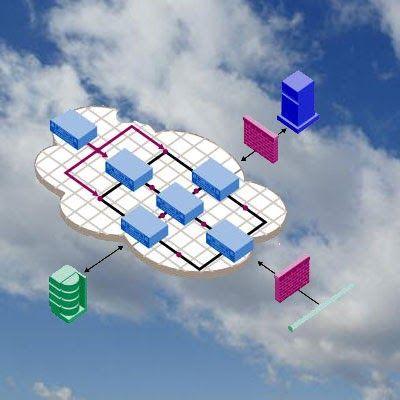 Cloud Computing Advantages #java