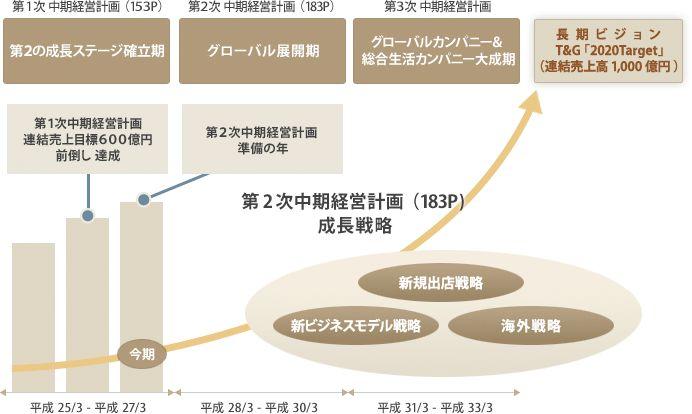 第 2 次中期経営計画(183P)  成長戦略