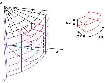 gráfico entramado de un porción de volumen en coordenadas cilíndricas