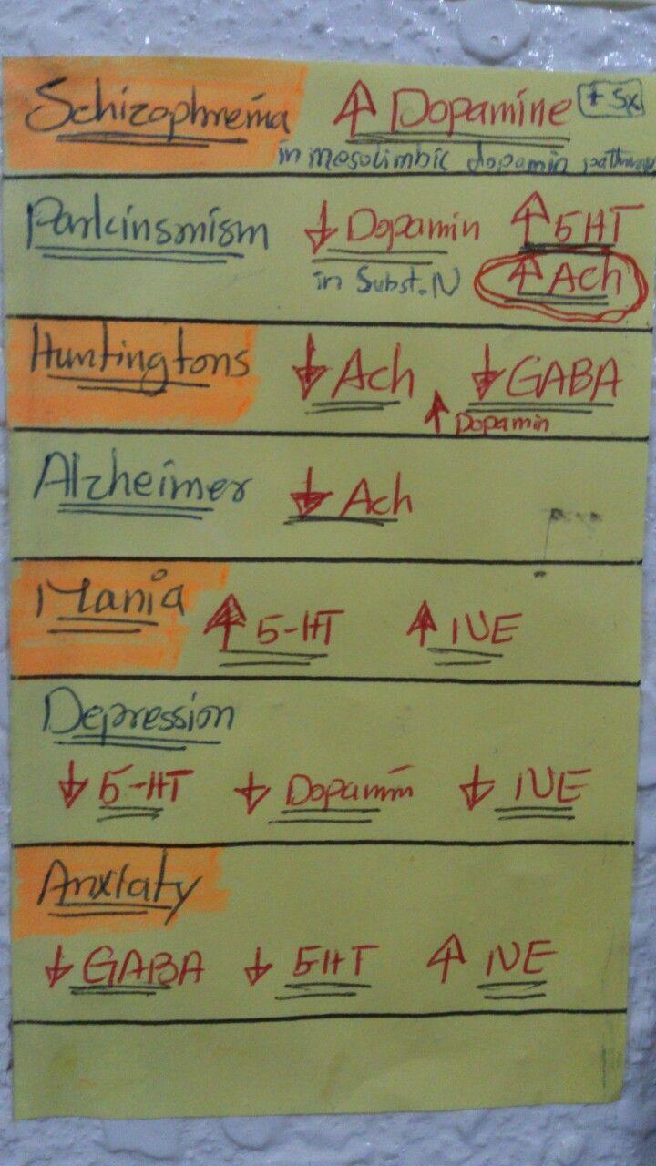 hassanserjio Neurotransmitter in disease 286 best Nursing