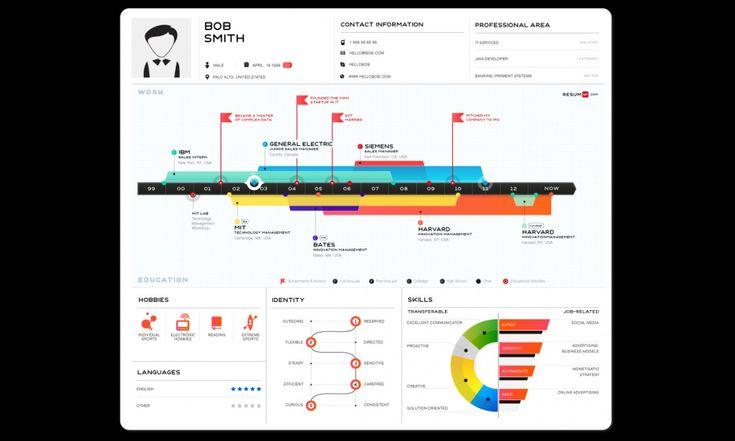 ResumUp transforme votre CV en infographie en ligne pour votre marque personnelle - #identité numérique  #emploi #RH