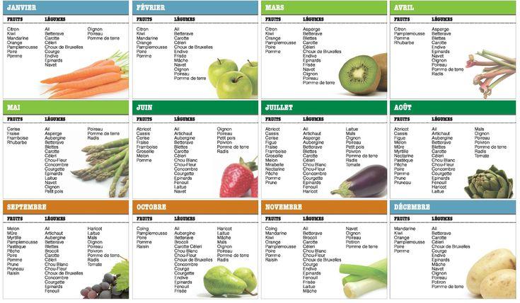 Votre calendrier annuel sur les fruits et légumes de saison... - Être flexitarien