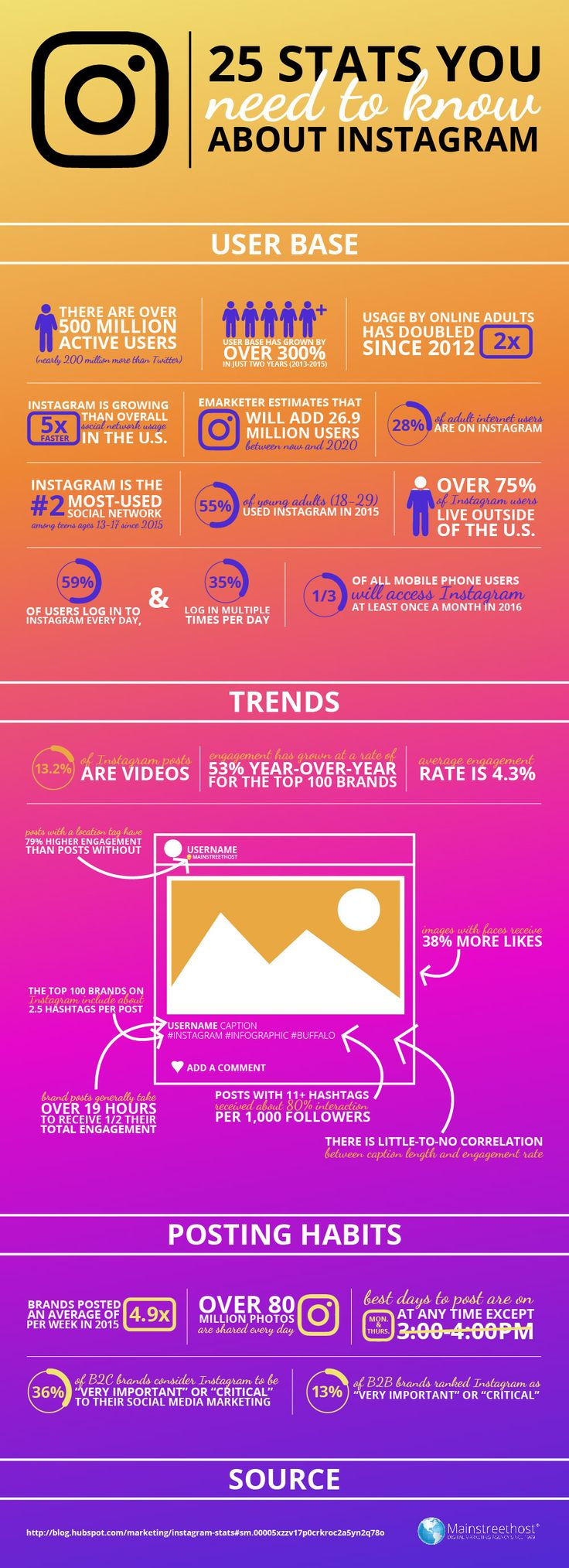 25 Stats You Need to Know About Instagram [Infographic]