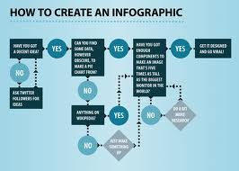 Find Professional Company For Designing And Promoting Your Infographics