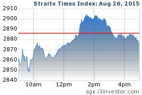 Investment Tips | SGX Signals | Trading Advice: SGX Singapore : STI Technical Analysis Outlook