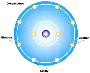 First Ionization Energy: 1314 kJ/mol  Atomic Radius: 74 pm  Ionic Radius: 140 (O2-)