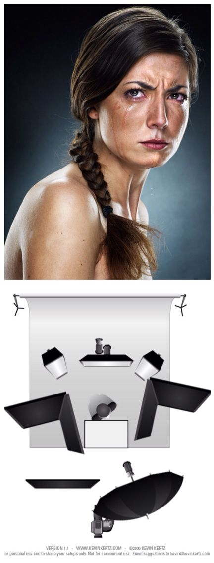 """Lighting diagram explaining the Jill Greenberg lighting setup. This is really showing the crisp and contrasty light of the beloved Profoto Giant (the huge umbrella). From the back, I use two strip lights and a hair light on a boom stand to create a """"kicker"""" all around her silhouette. One gridded light on the black background (turns blue when white balancing to get nice skin tones). Just below the model there is a squared silver reflector (I hate round ones!)"""