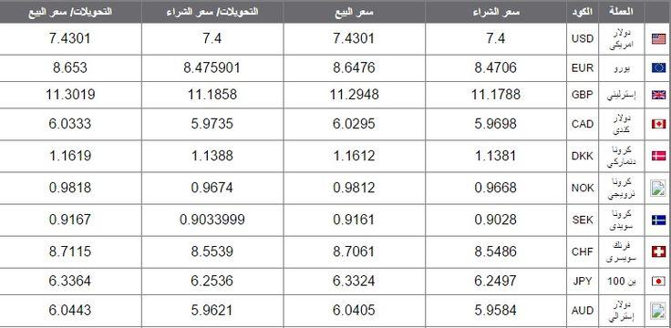 سعر صرف الدولار اليوم فى مصر فى السوق السوداء اليوم 23-1-2015 على موقع كراكيب الان  http://krrakib.com/2015/01/22/dollar-exchange-rate-today-black-market/