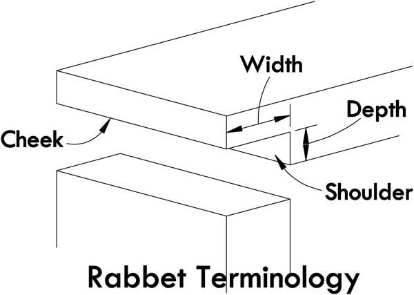 Original Double Rabbets Combine Two Overlapping Rabbet Joints For Laying Out