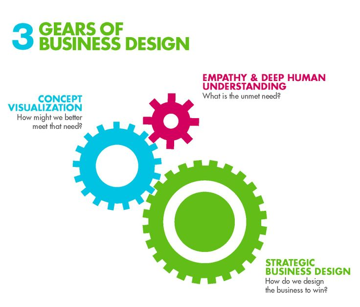 The 3 Gears of Business Design.