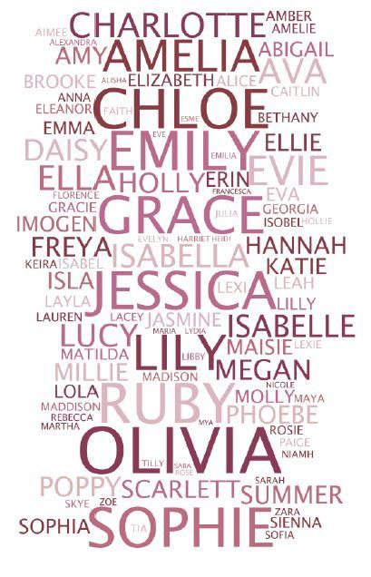 Baby names 2010. Jack has been in the top spot for boys for 14 years.